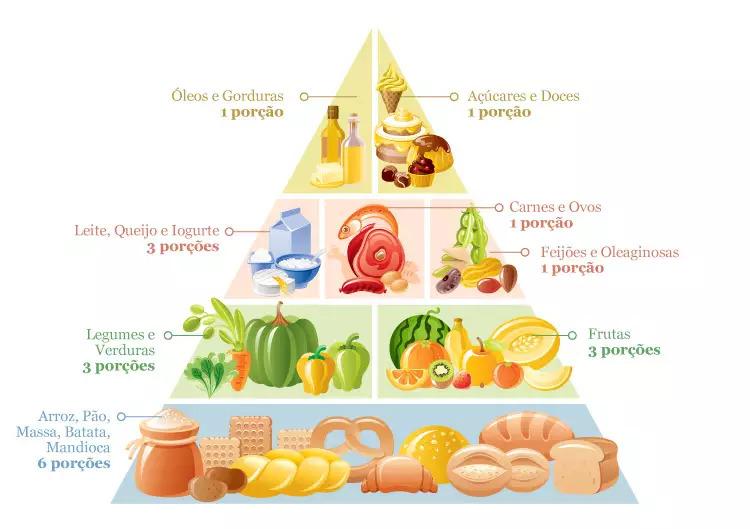 AKTA Liv - Pirâmide da Dieta Balanceada