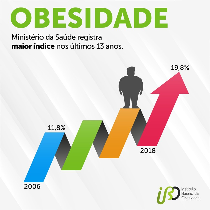 Akta Liv - endocrinologia e emagrecimento - obesidade no Brasil