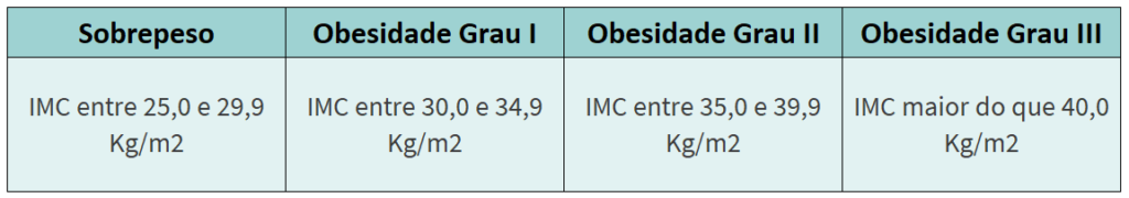 AKTA-Liv-Endocrinologia-Graus-de-Obesidade